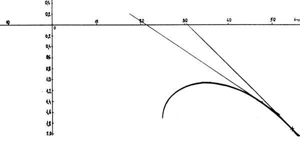 curva6