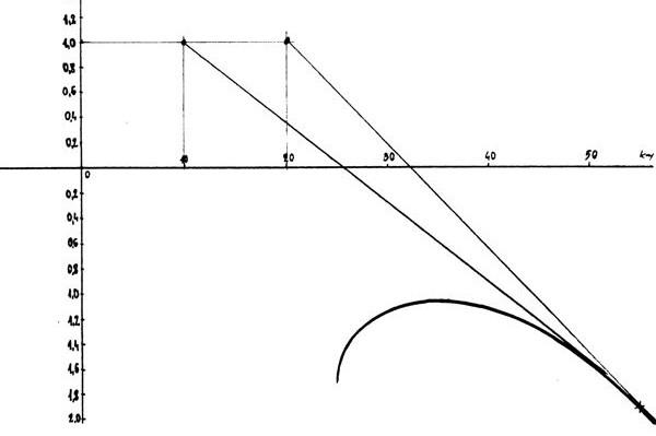 curva7