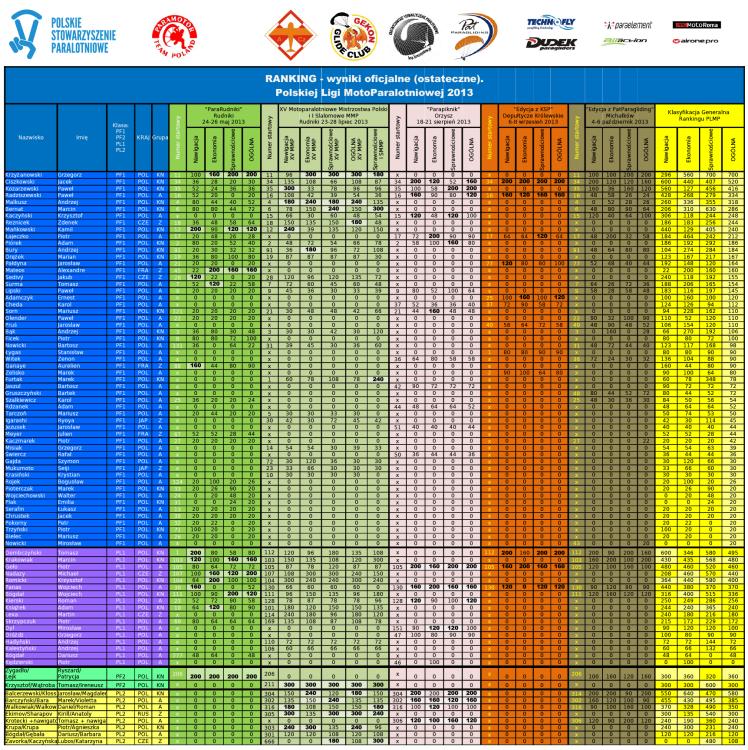 RankingPLMP2013