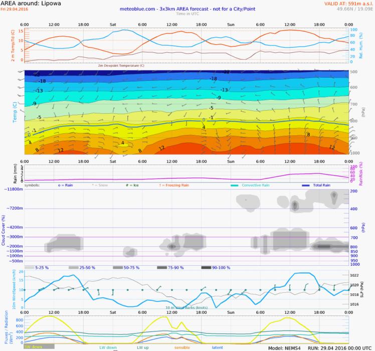 meteogram_air